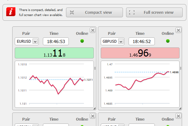 Forex tick chart patterns