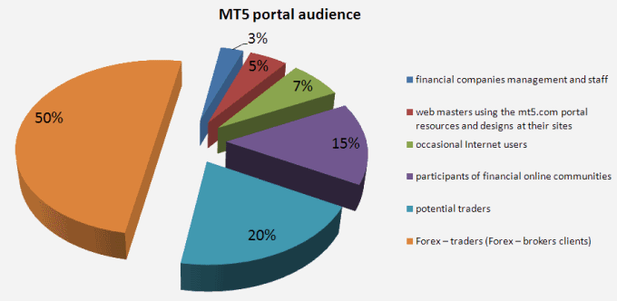 MT5.com resource audience