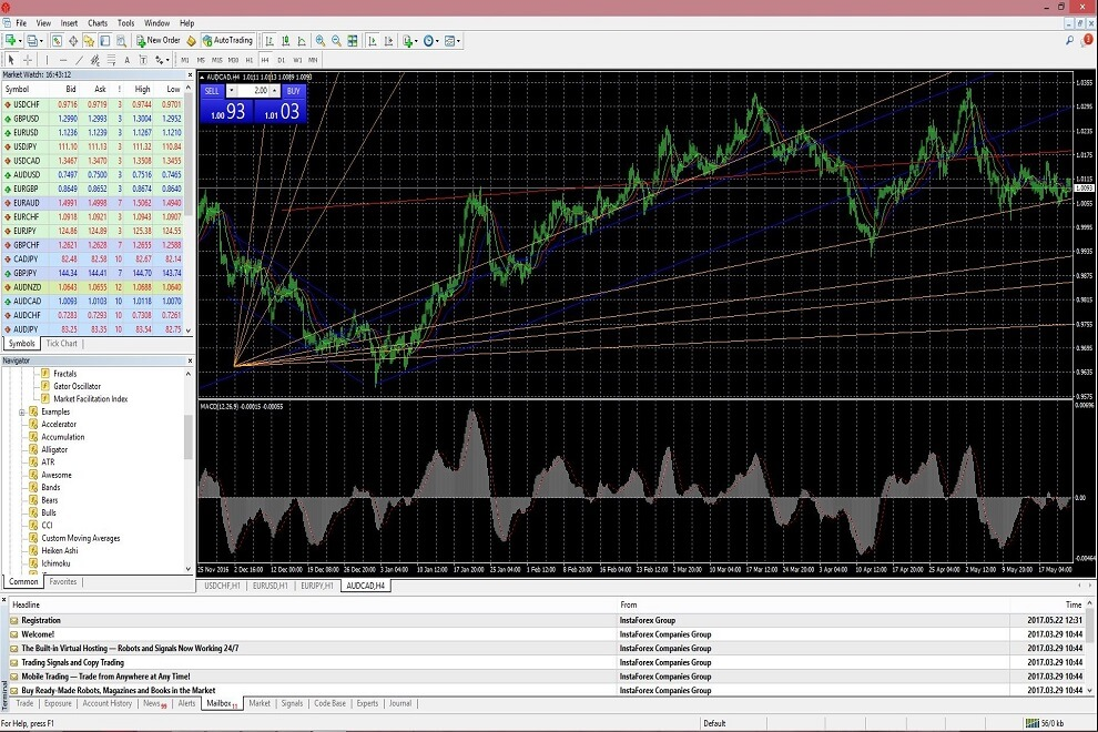 Forex technical analysis software free download